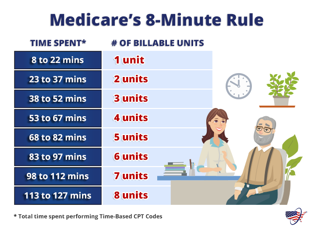 Medicare 8-Minute Rule