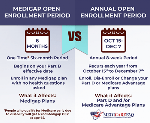 Annual Enrollment Period vs Open Enrollment Period