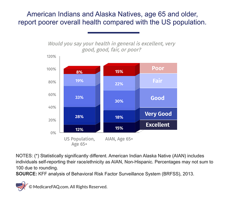 American Indians and Alaska Natives Overall Health