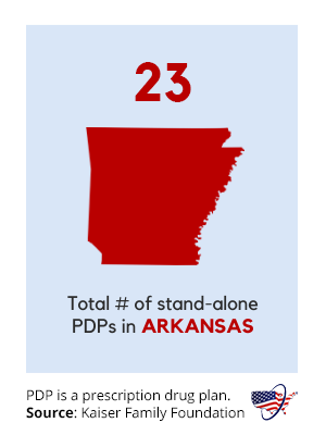 Arkansas Medicare Part D Prescription Drug Plans