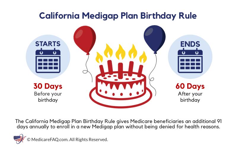 California Medigap Plan Birthday Rule