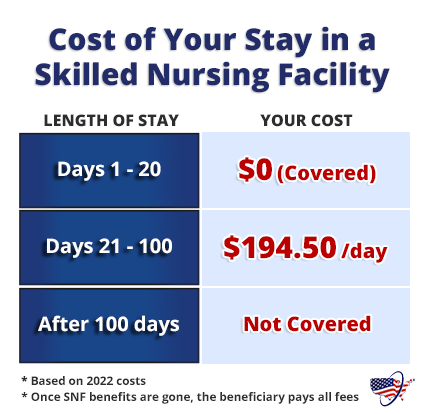 Cost of Your Stay in a Skilled Nursing Facility with Medicare