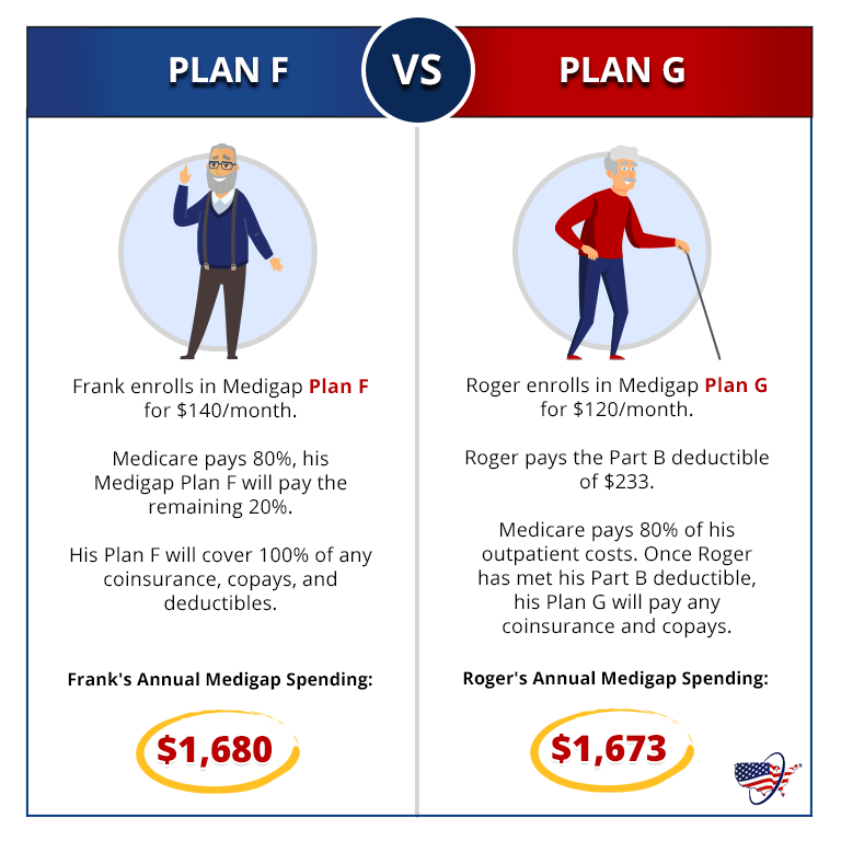 Medicare Plan F vs Plan G