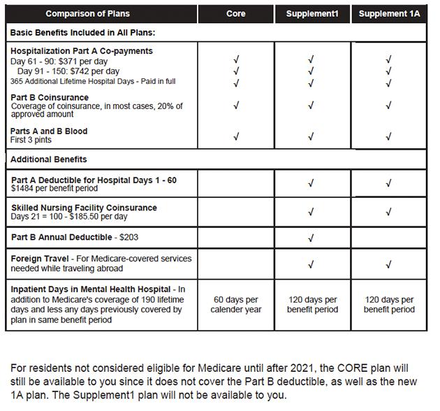 Massachusetts Medigap Plan Outline of Coverage