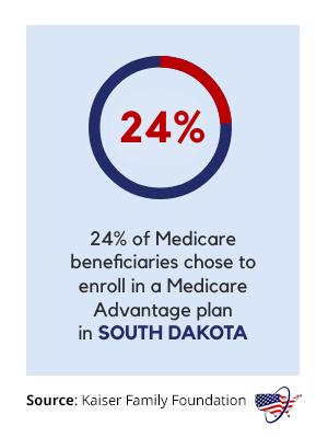 Medicare Advantage in South Dakota