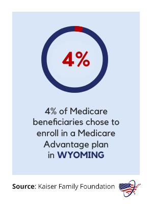 Medicare Advantage in Wyoming
