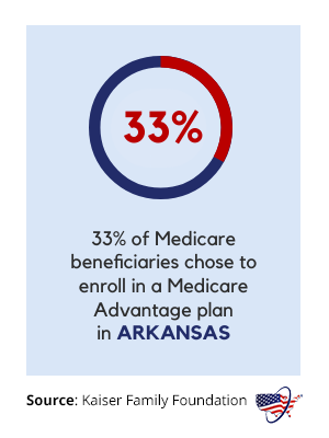 Medicare Advantage in Arkansas