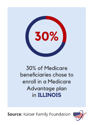 Medicare Advantage in Illinois