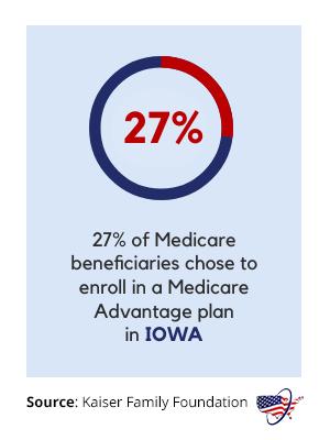 Medicare Advantage in Iowa