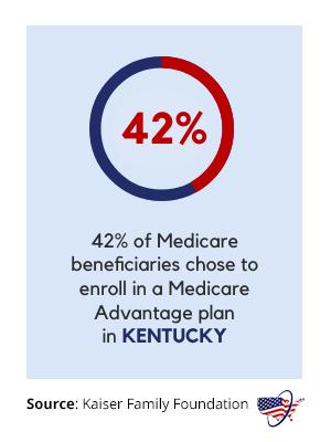 Medicare Advantage in Kentucky
