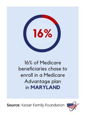 Medicare Advantage in Maryland