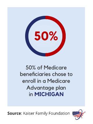 Medicare Advantage in Michigan
