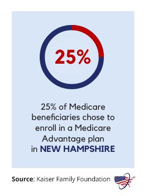 Medicare Advantage in New Hampshire