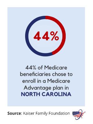 Medicare Advantage in North Carolina