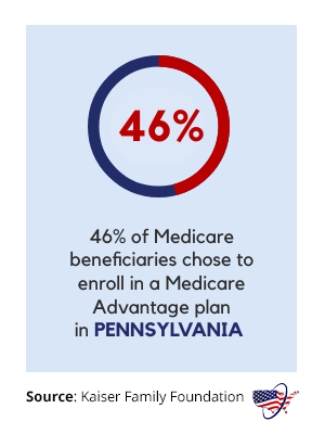 Medicare Advantage in Pennsylvania
