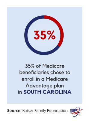 Medicare Advantage in South Carolina
