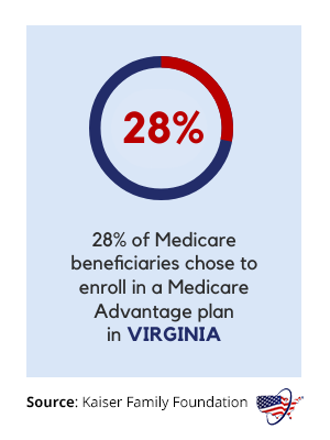 Medicare Advantage in Virginia