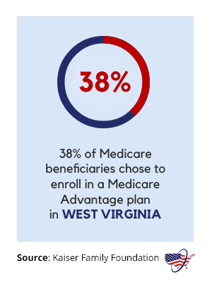 Medicare Advantage in West Virginia