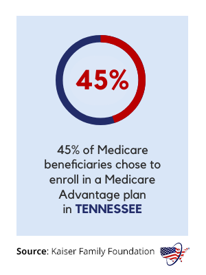 Medicare Advantage in Tennessee