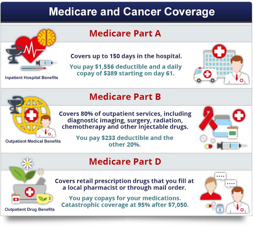 Medicare Coverage For Cancer Treatments Chemo And Immunotherapy