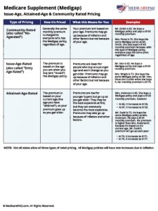 Download Guide: Medicare Supplement (Medigap) Pricing Methods
