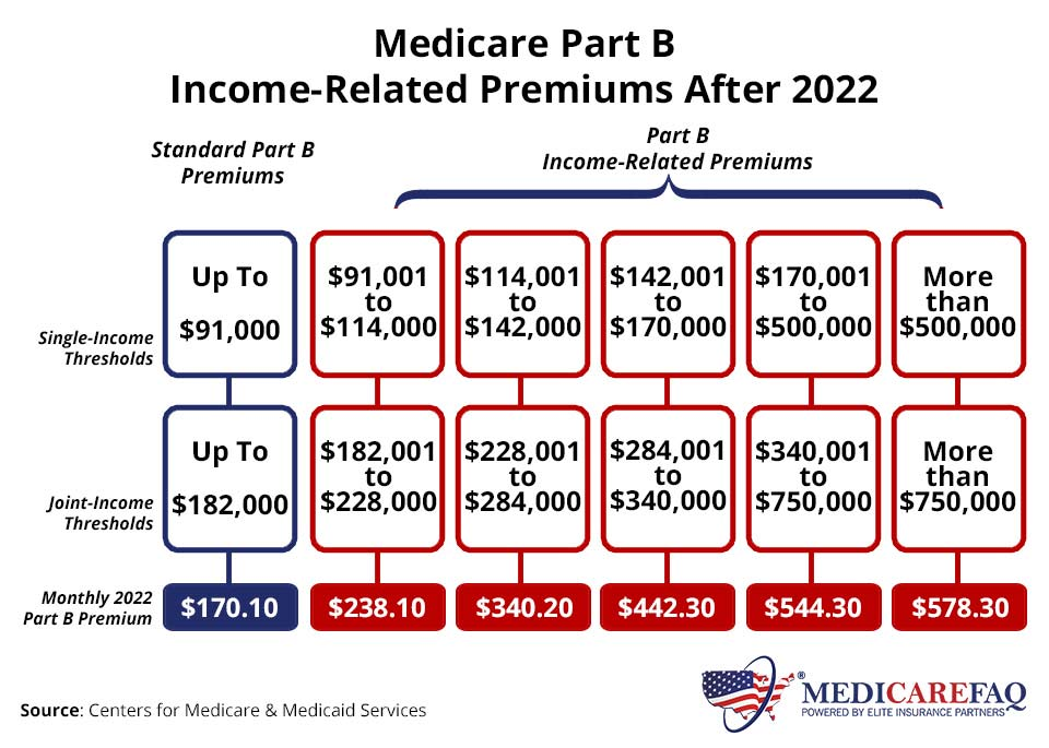 Medicare Income-Related Monthly Adjustment Amount