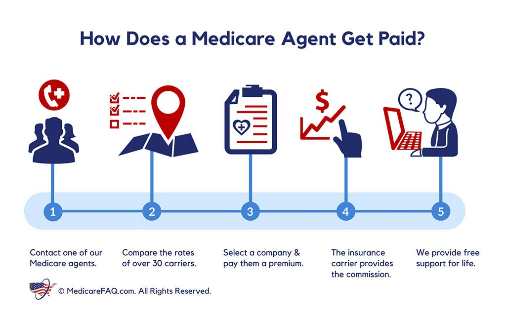 How Does a Medicare Agent Get Paid