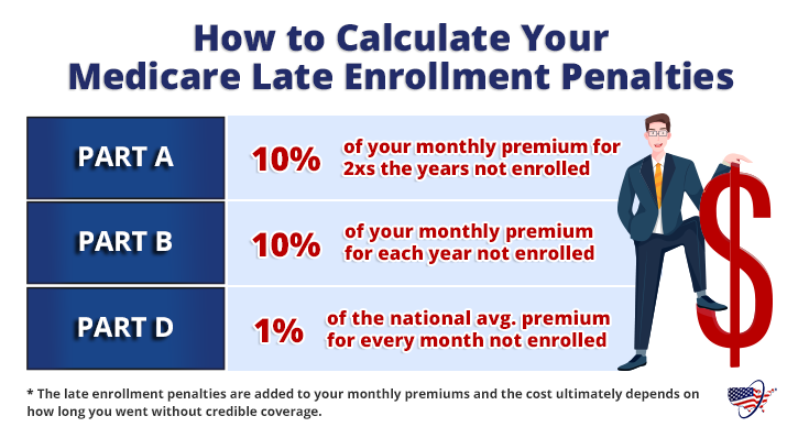 How to Calculate Your Medicare Late Enrollment Penalties