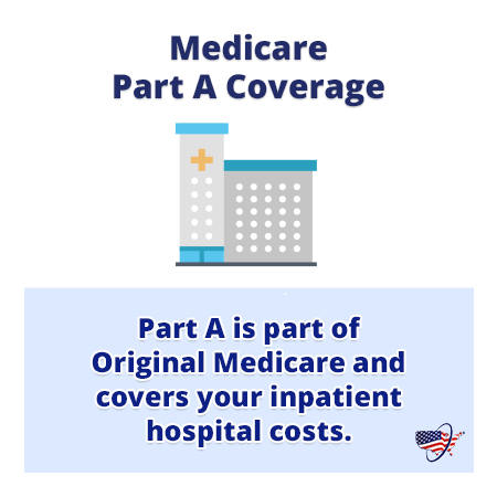 Medicare Part A Coverage