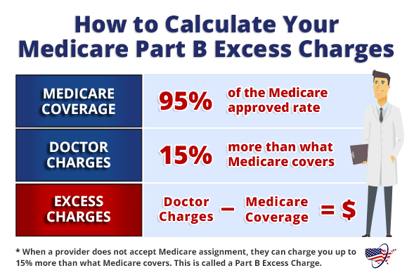 How to Calculate Your Medicare Part B Excess Charges
