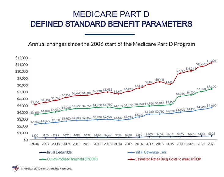 Medicare Part D Benefit Parameters
