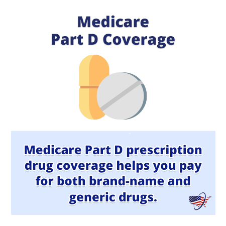 2020 Medicare Part D Defined Standard Benefit Parameters