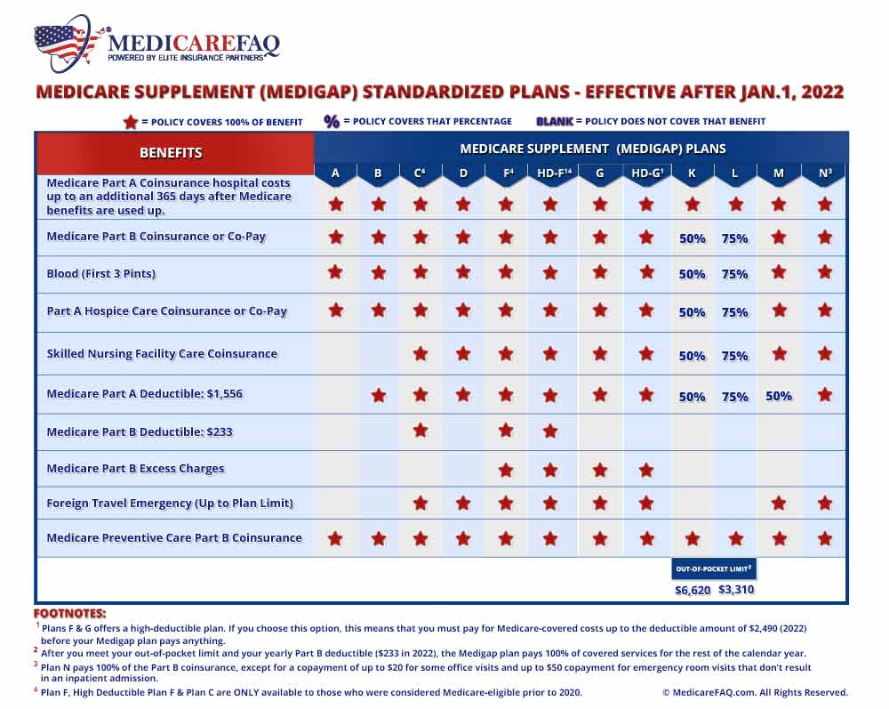 Medicare Supplement Plan Coverage Chart