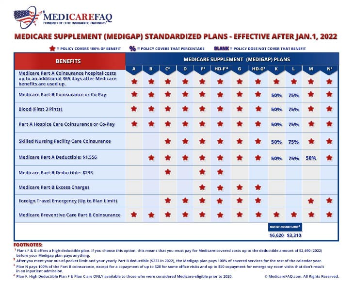 Medicare Supplement Plans Comparison Chart 2020