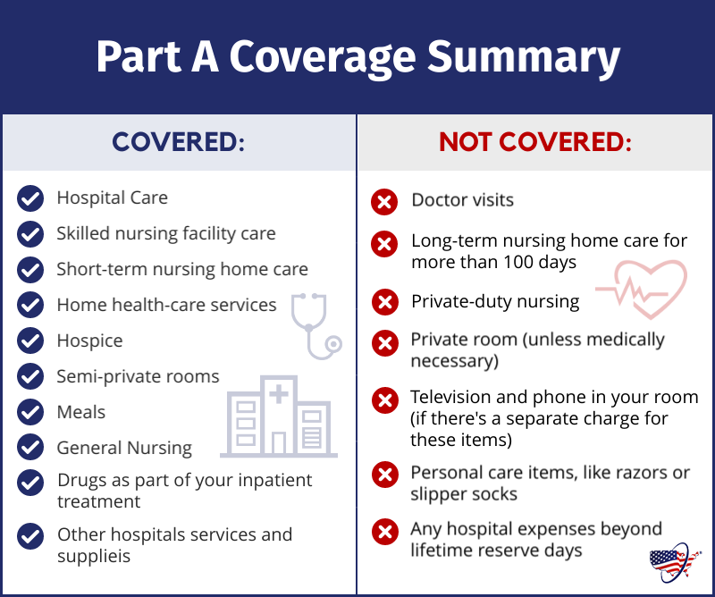 Medicare Part A Coverage Summary
