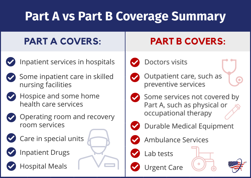 Medicare Part A vs Part B Coverage Summary