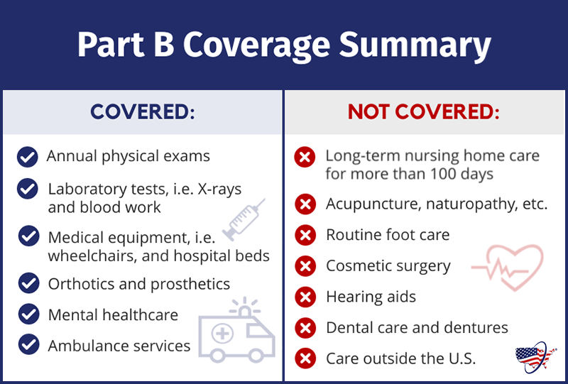 Medicare Part B Coverage Chart