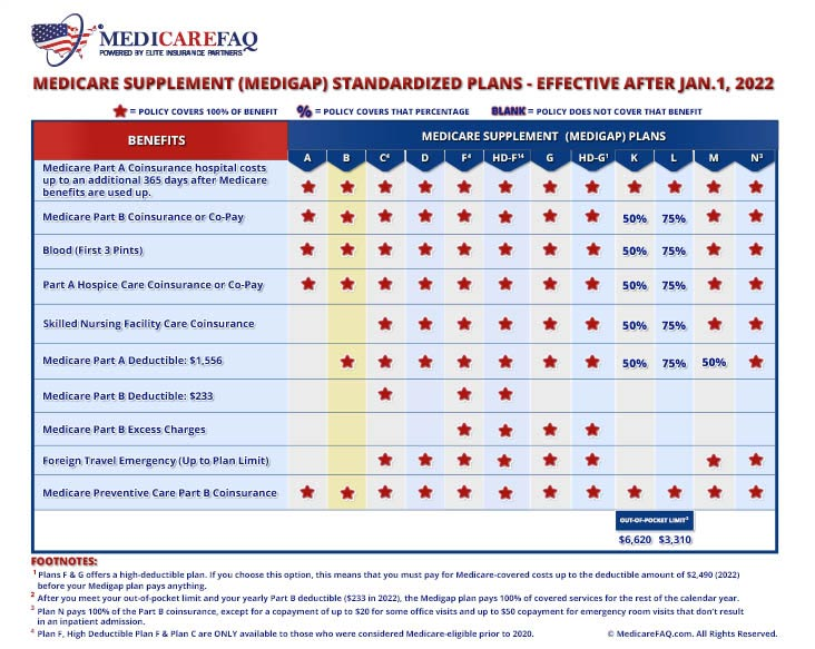 Medicare Supplement Plan B Comparison Chart for 2020