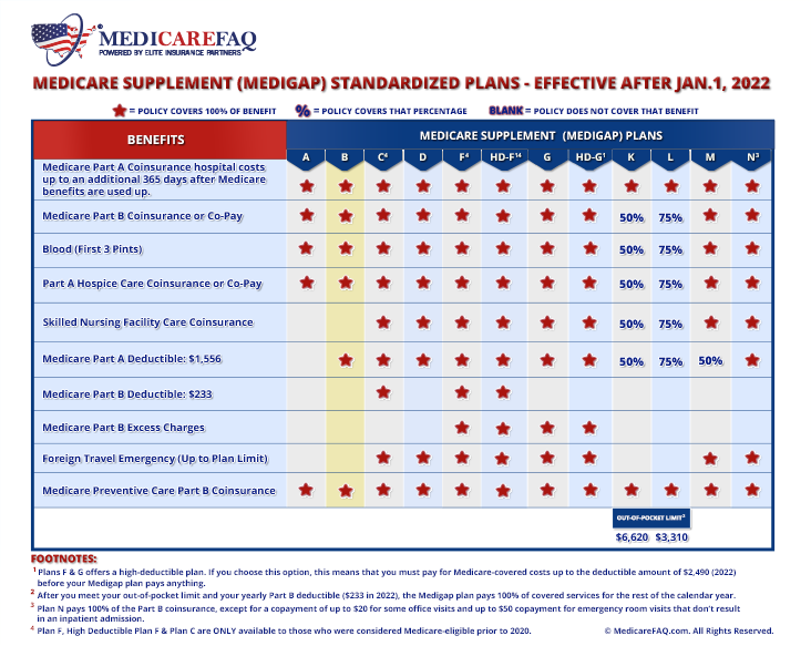 Medicare Supplement Plan B Comparison Chart for 2021