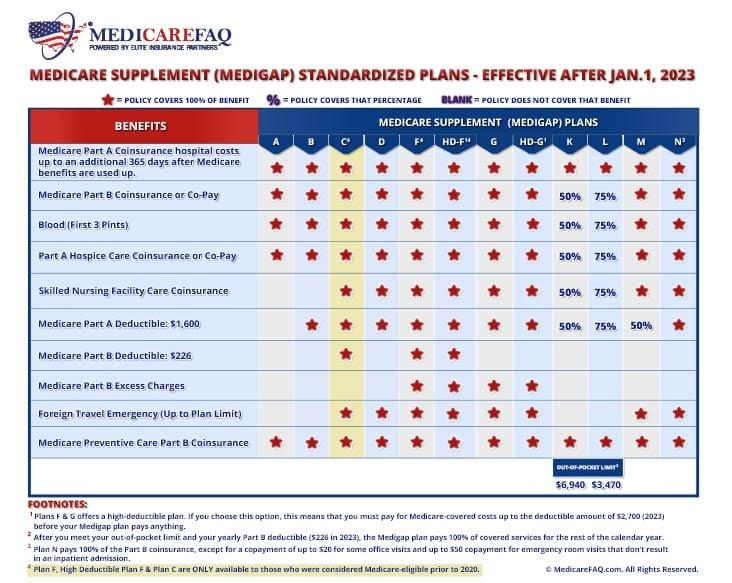 Medicare Supplement Plan C Comparison Chart for 2021