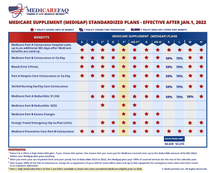 Medicare Supplement Plan F Comparison Chart for 2021