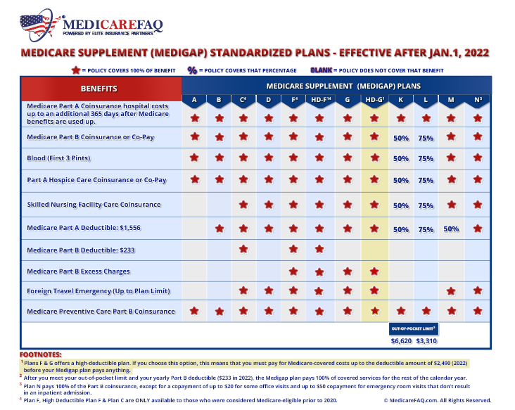 Medicare Supplement High Deductible Plan G Comparison Chart 2020