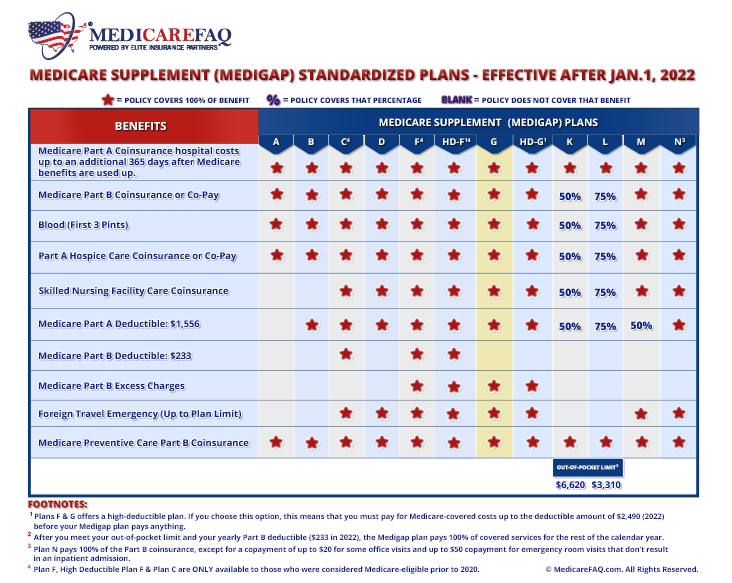 Medicare Supplement Plan G Comparison Chart for 2020