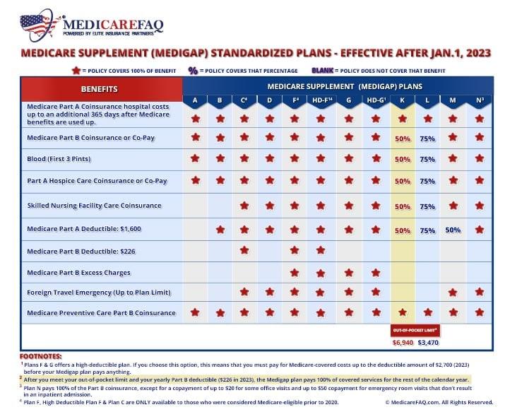 Medicare Supplement Plan K Comparison Chart 2020