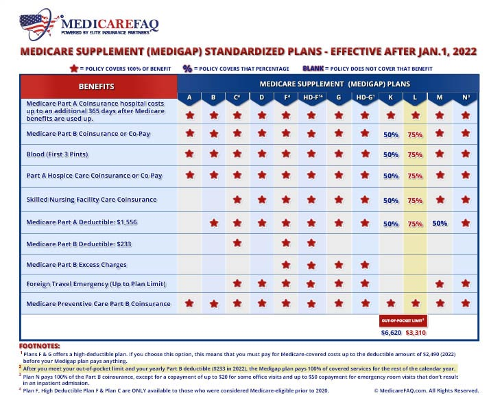 Medicare Supplement Plan L Comparison Chart 2021