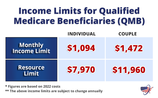 Income Limits for Qualified Medicare Beneficiaries