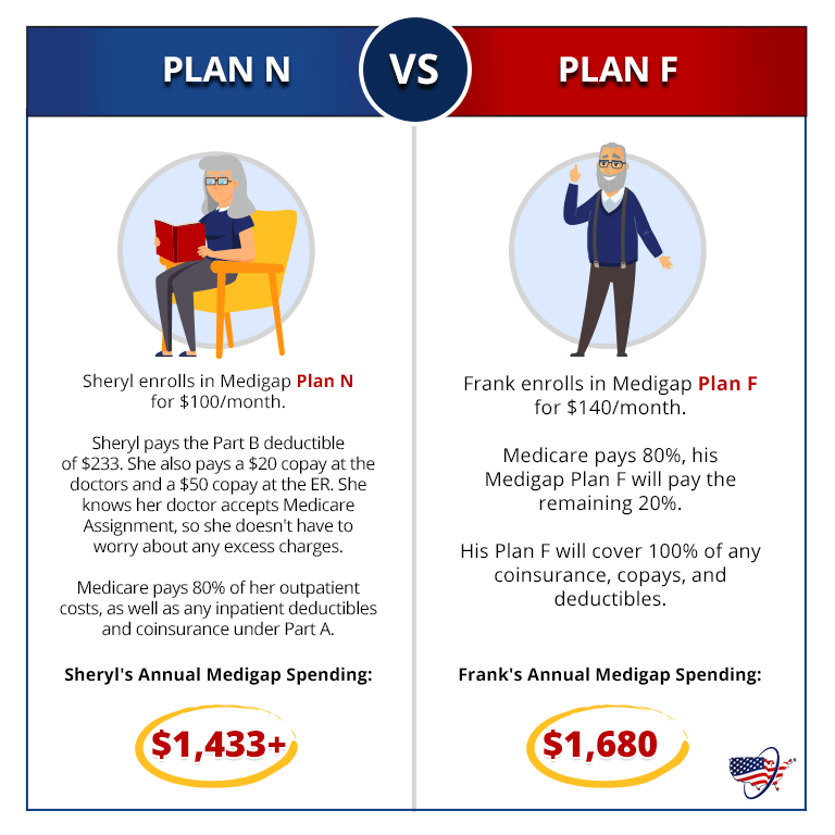 Medicare Plan N vs Plan F